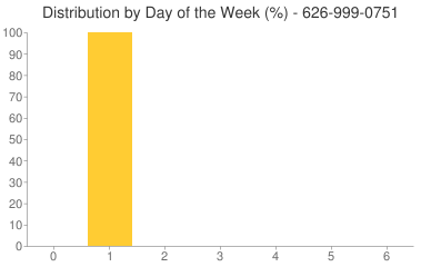 Distribution By Day 626-999-0751